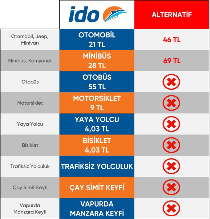 İDO Sirkeci Harem Fiyat Listesi, Avrasya Tüneli Geçiş Ücreti